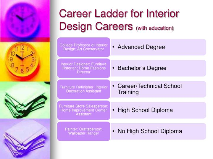 Career Ladder for Interior Design Careers