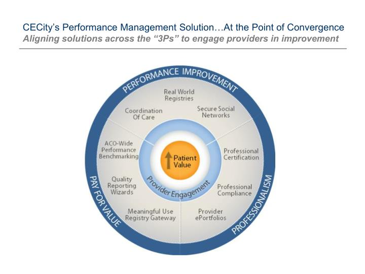 CECity's Performance Management Solution…At the Point of Convergence
