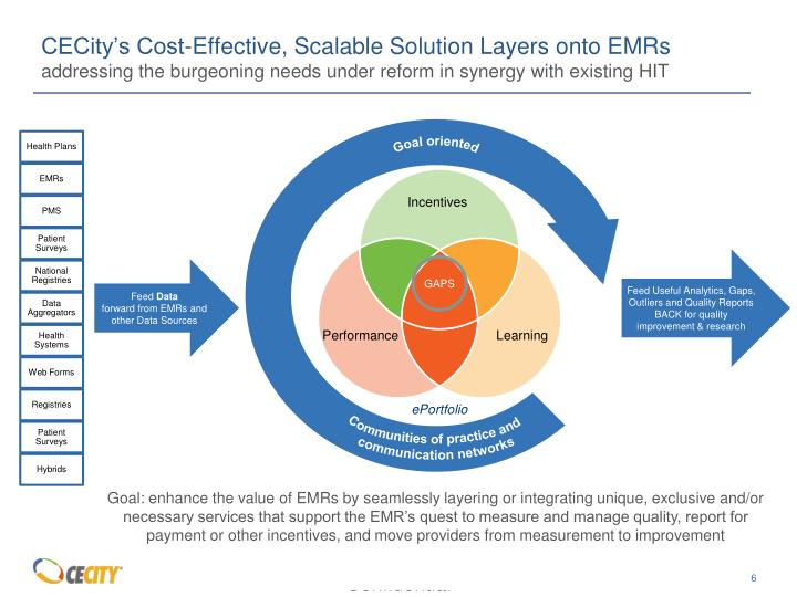 CECity's Cost-Effective, Scalable Solution Layers onto EMRs