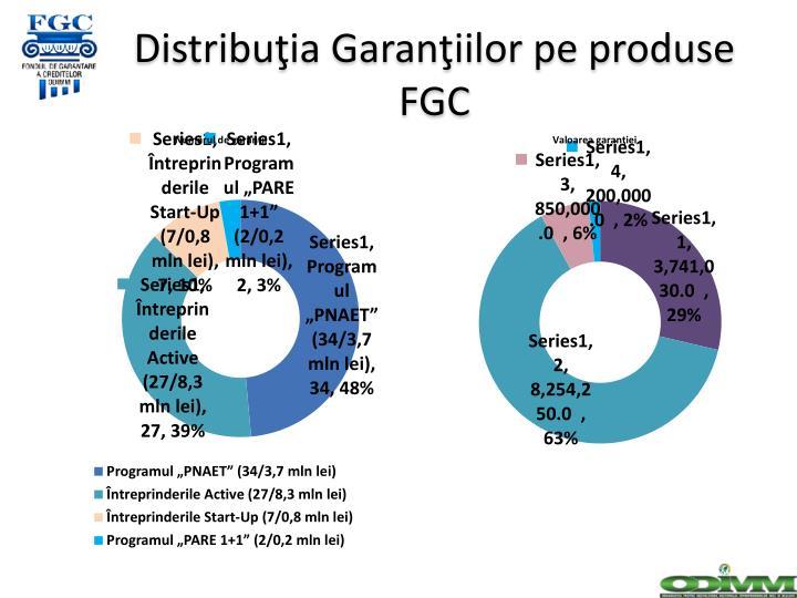 Distribuţia Garanţiilor pe produse FGC