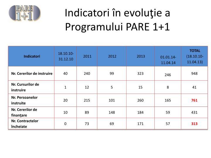 Indicatori în evoluţie a Programului PARE 1+