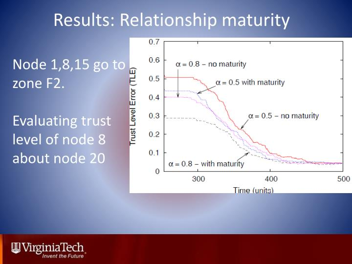 Results: Relationship maturity