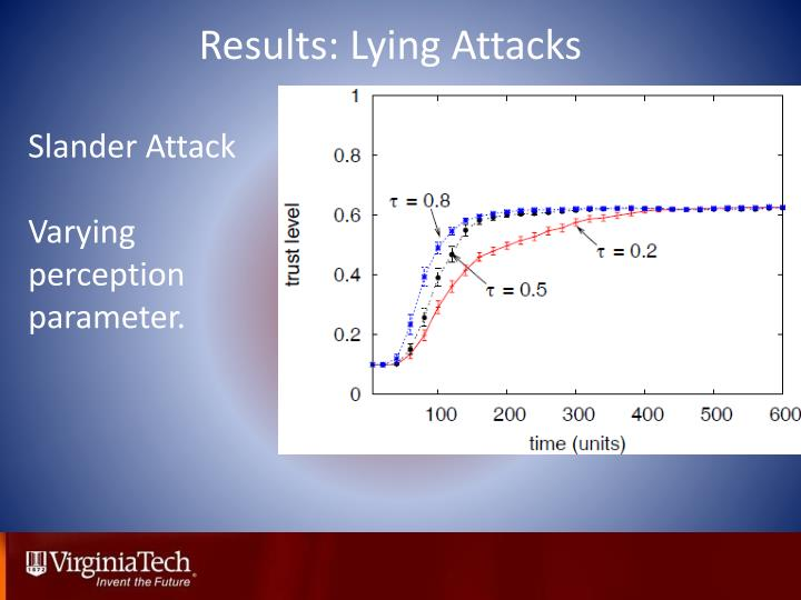 Results: Lying Attacks