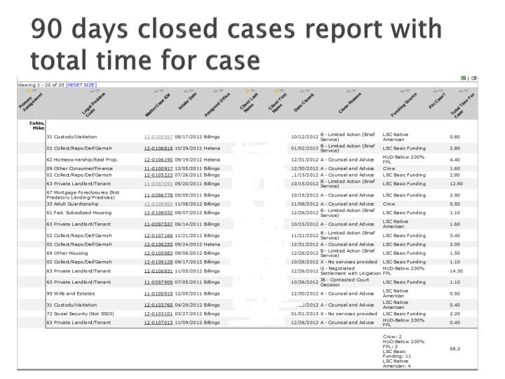 90 days closed cases report with total time for case