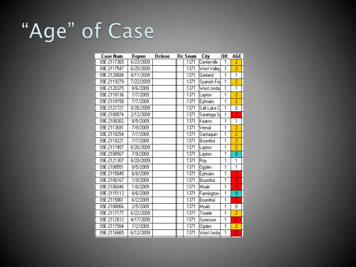 """""""Age"""" of Case"""