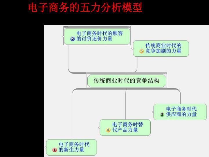 电子商务的五力分析模型
