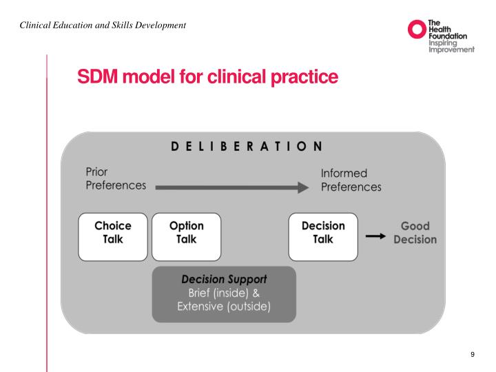 SDM model for clinical practice