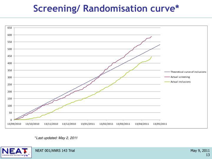 Screening/ Randomisation curve*