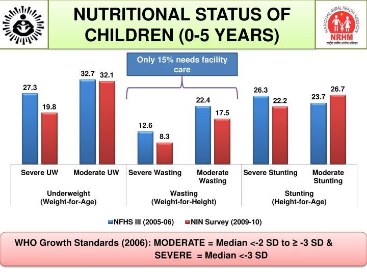 NUTRITIONAL STATUS OF CHILDREN (0-5 YEARS)