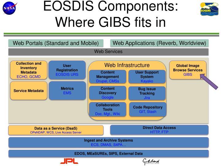 EOSDIS Components: