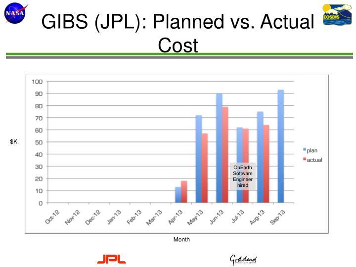 GIBS (JPL): Planned