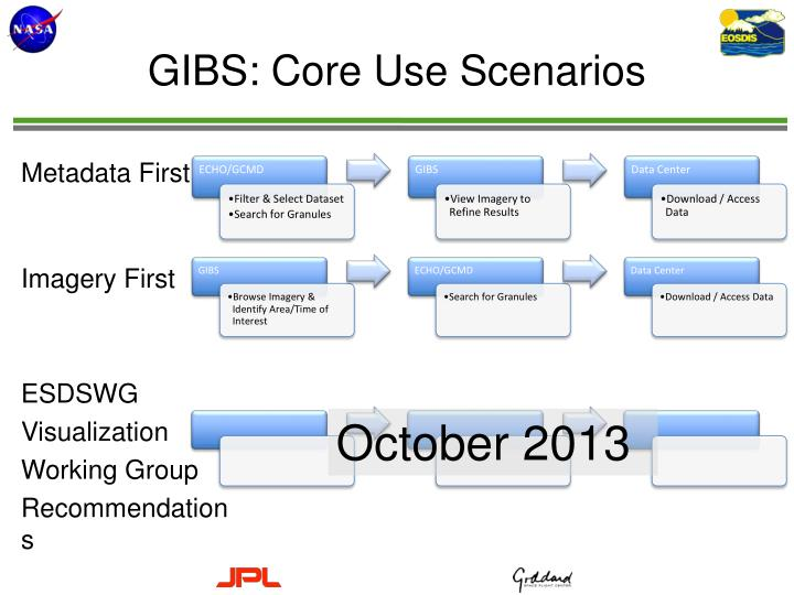 GIBS: Core Use Scenarios