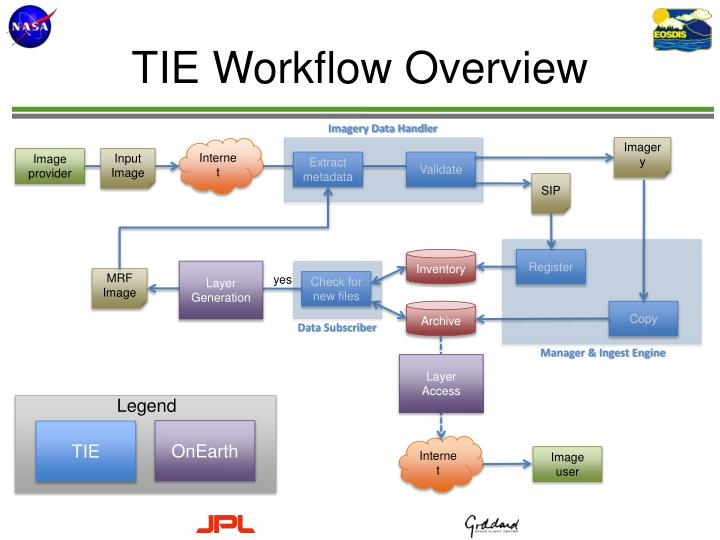 TIE Workflow Overview