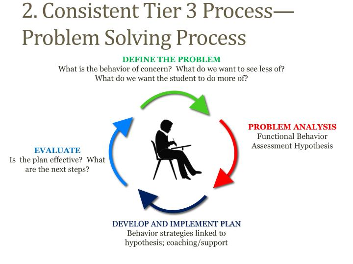 2. Consistent Tier 3 Process—Problem Solving Process