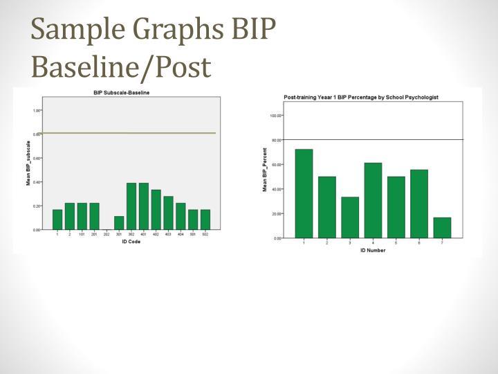 Sample Graphs BIP Baseline/Post