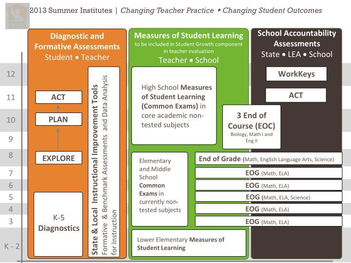 2013 Summer Institutes |
