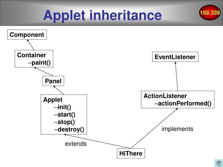 Applet inheritance