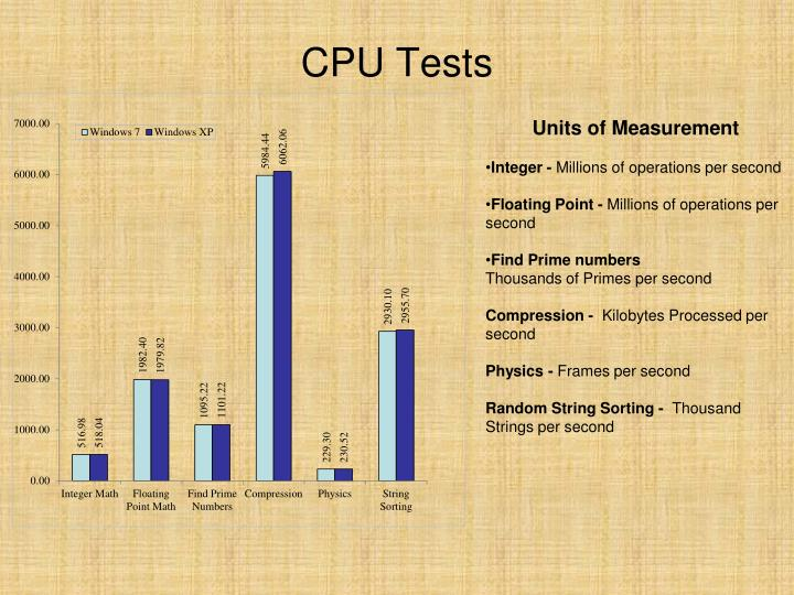 CPU Tests