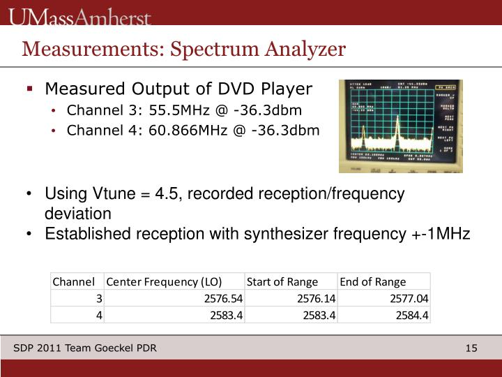 Measurements: Spectrum Analyzer