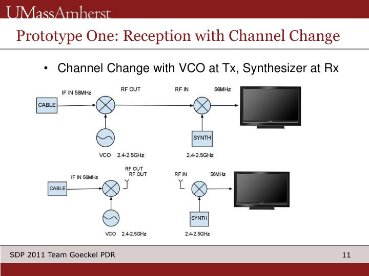 Prototype One: Reception with Channel Change