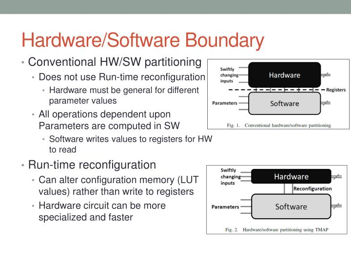 Hardware/Software Boundary