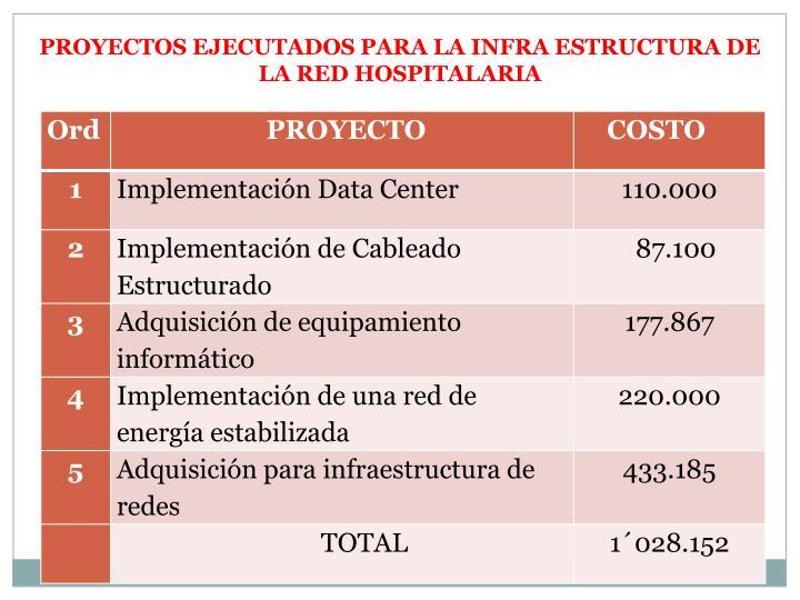 PROYECTOS EJECUTADOS PARA LA INFRA ESTRUCTURA DE LA RED HOSPITALARIA