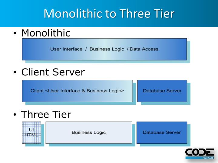 Monolithic to Three Tier