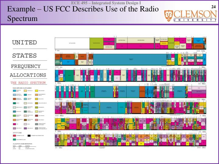 Example – US FCC Describes Use of the Radio Spectrum