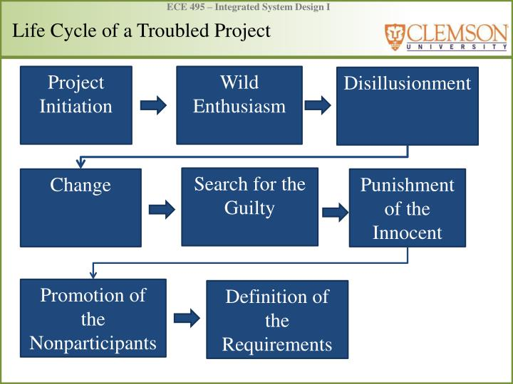 Life cycle of a troubled project