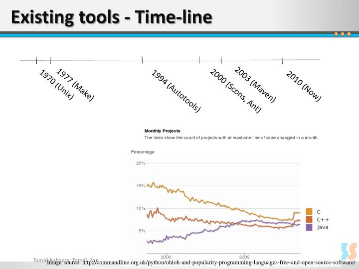 Existing tools - Time-line