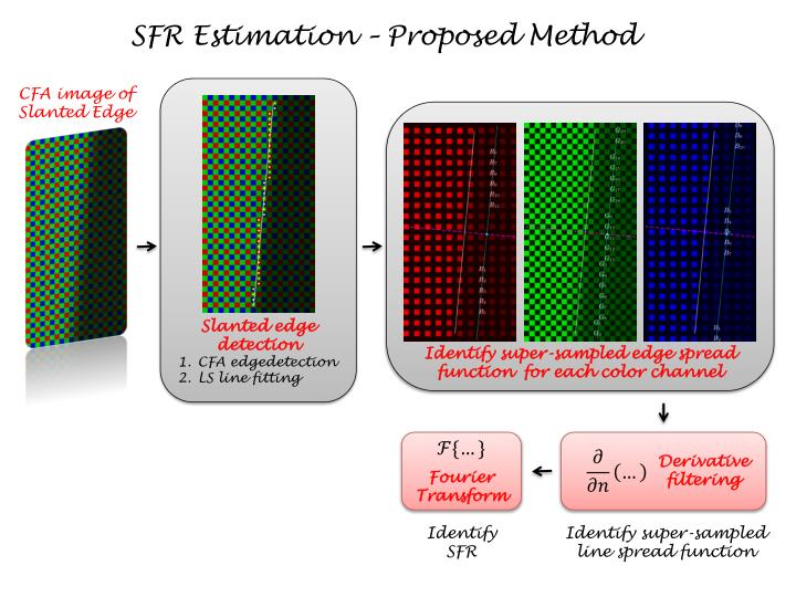 SFR Estimation – Proposed Method