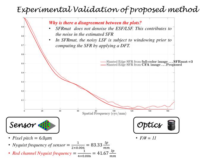 Experimental Validation of proposed method