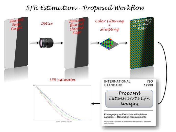 SFR Estimation – Proposed Workflow