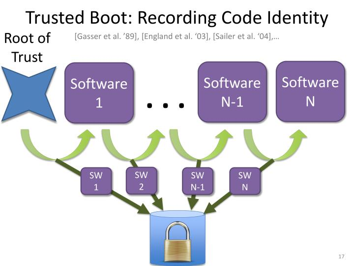 Trusted Boot: Recording Code Identity