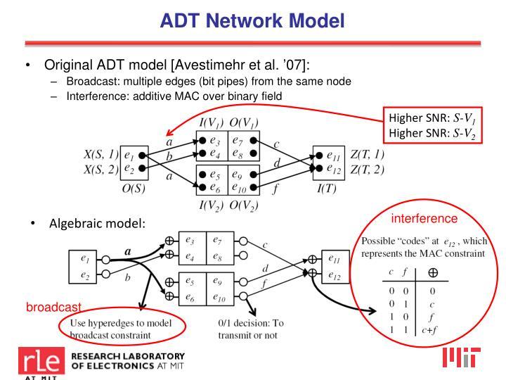 ADT Network Model