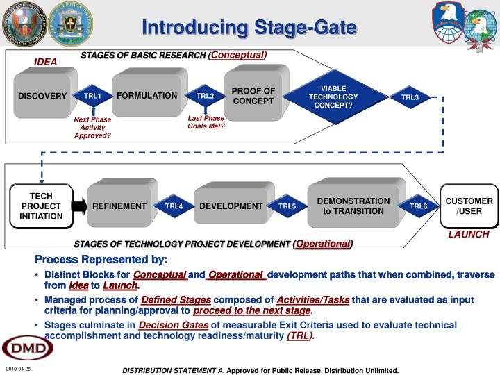 Introducing Stage-Gate