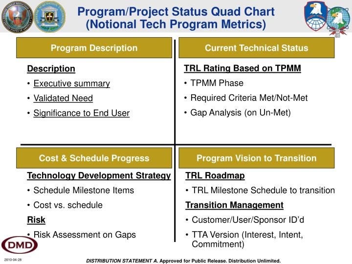 Program/Project Status Quad Chart