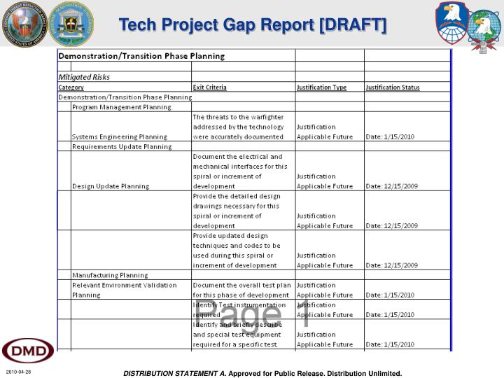 Tech Project Gap Report [DRAFT]