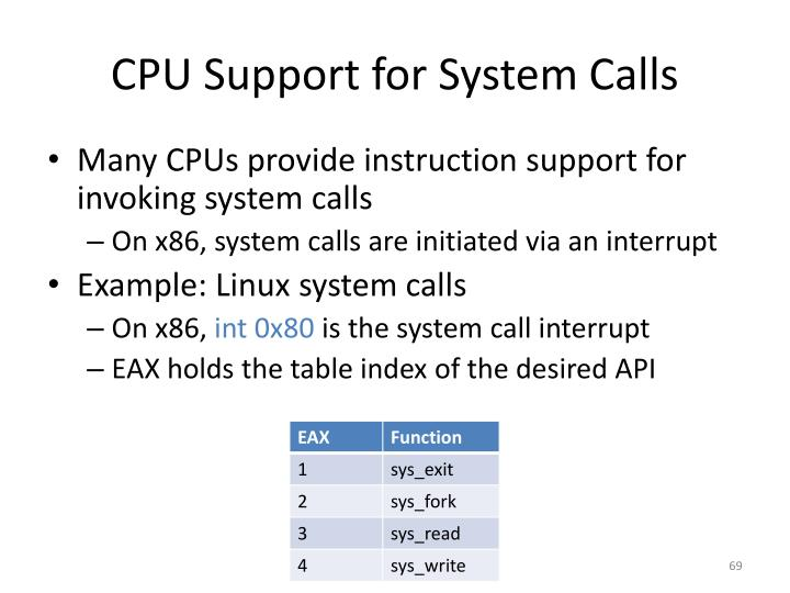 CPU Support for System Calls