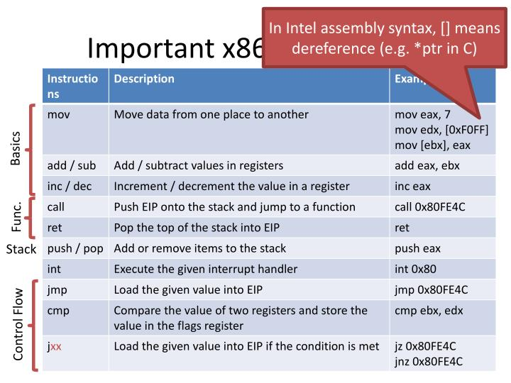 In Intel assembly syntax, [] means dereference (e.g. *