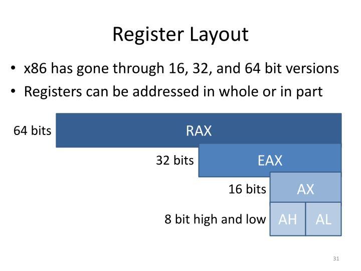 Register Layout