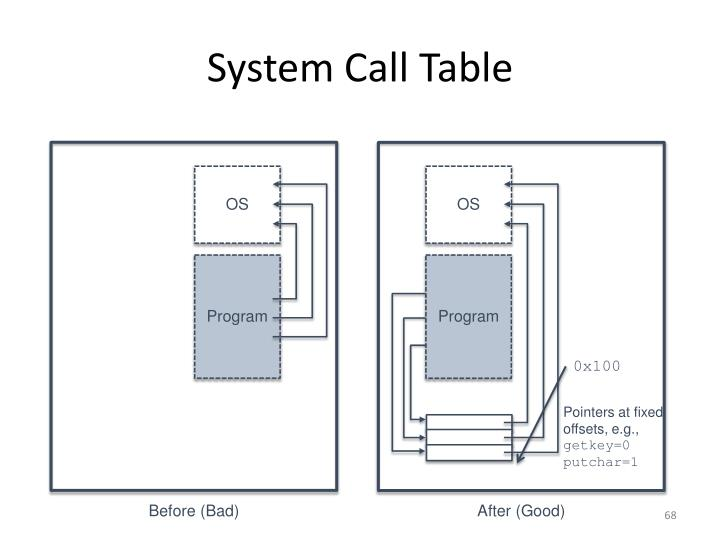 System Call Table