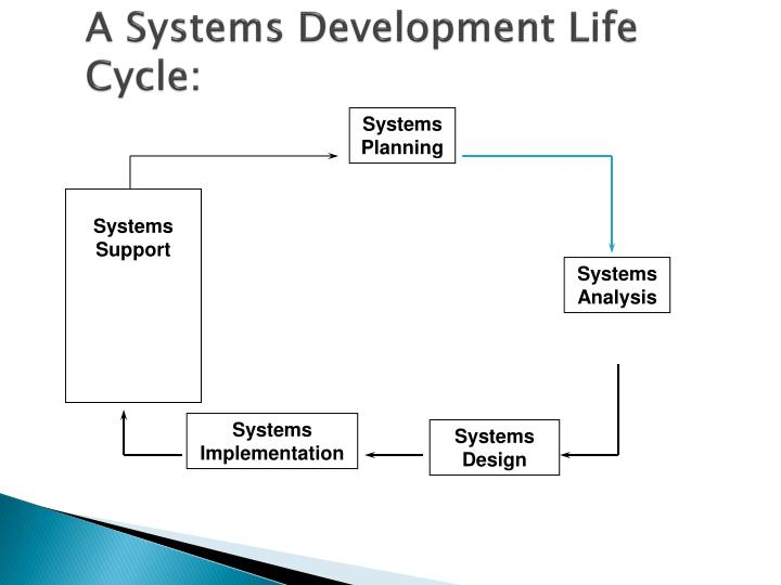 A Systems Development Life Cycle: