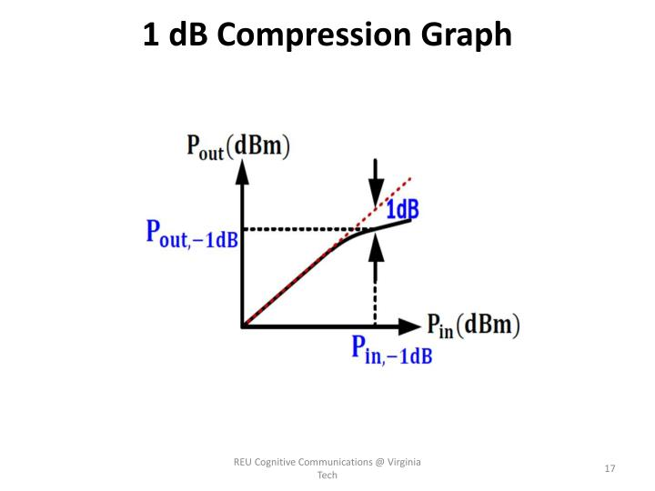 1 dB Compression Graph