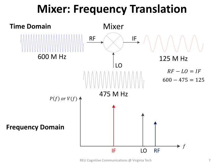 Mixer: Frequency Translation