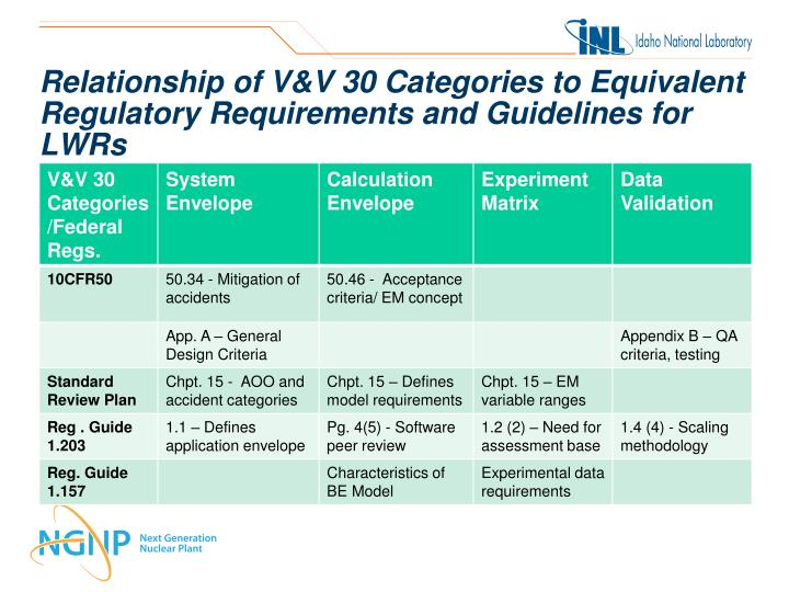Relationship of V&V 30 Categories to Equivalent Regulatory Requirements and Guidelines for LWRs
