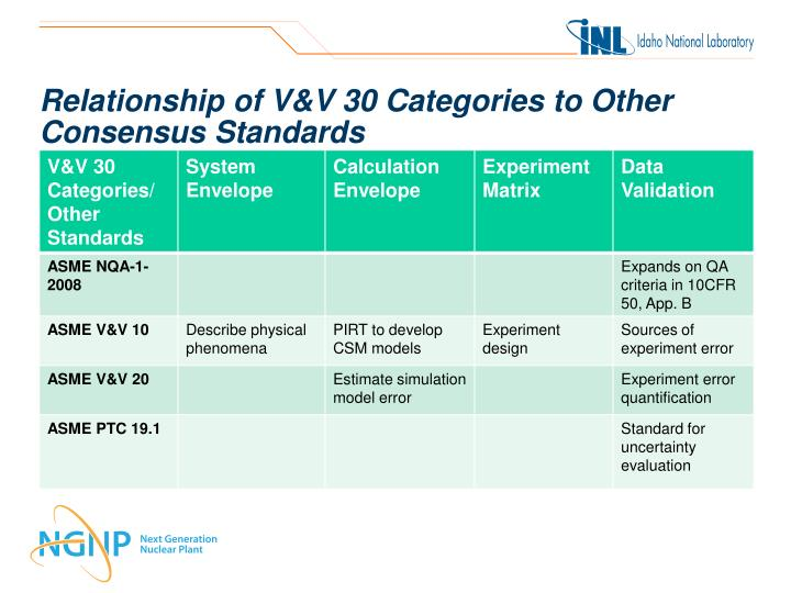 Relationship of V&V 30 Categories to Other Consensus Standards