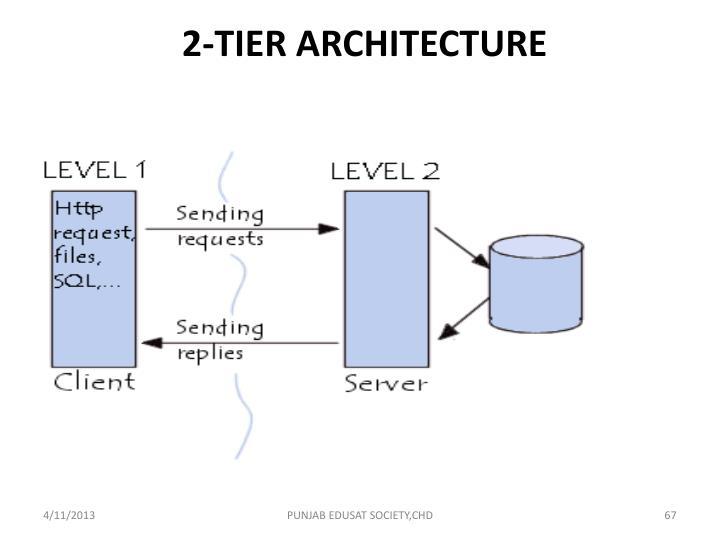 2-TIER ARCHITECTURE