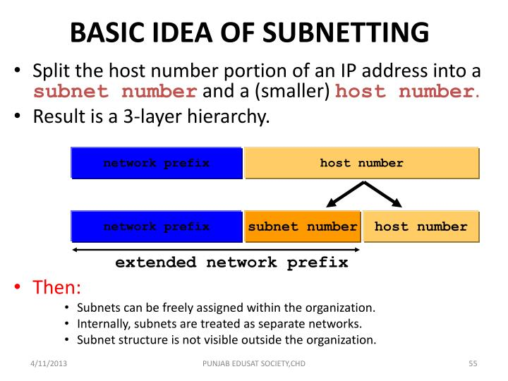 BASIC IDEA OF SUBNETTING