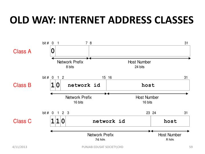 OLD WAY: INTERNET ADDRESS CLASSES